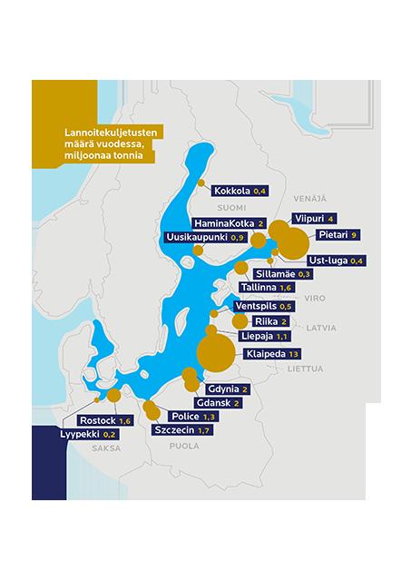 Itämeren vilkkaimmat lannoitesatamat. Luvut perustuvat arvioon vuoden 2019 lannoitemääristä, vienti ja tuonti yhteenlaskettuna.